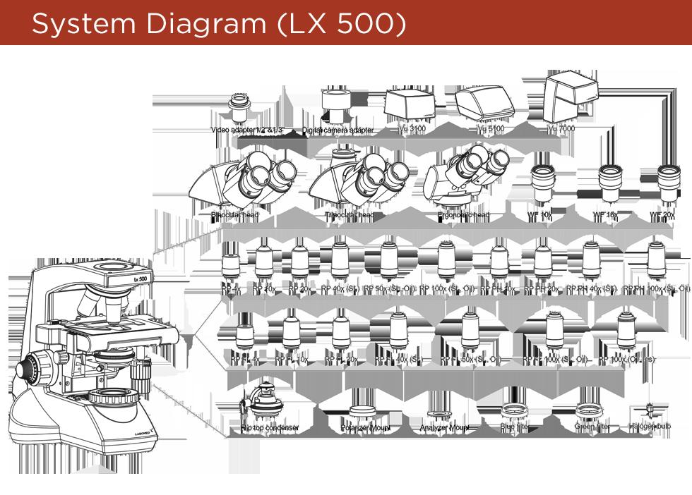 lx500-diagram