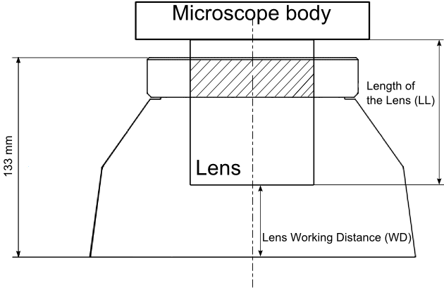 sunflower-stereomicroscope-LED-illuminator-lens-compatibility-scheme